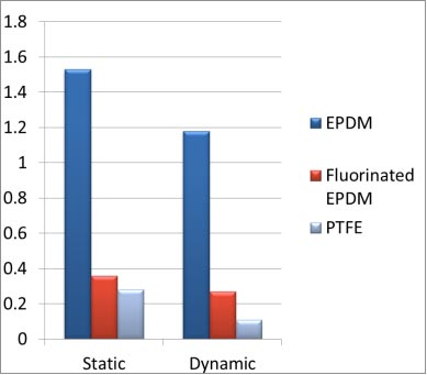Friction Coefficient for untreated and fluorinated EPDM parts compared with PTFE