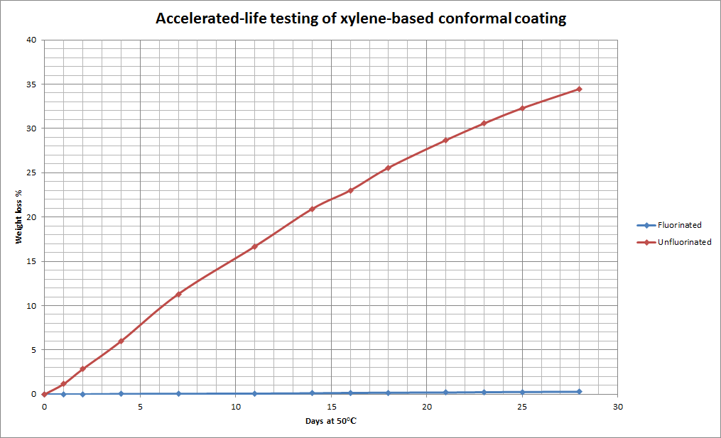 Accelerated Life testing of xylene based conformal coating